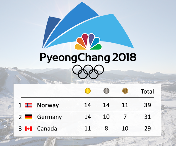 Olympics Example